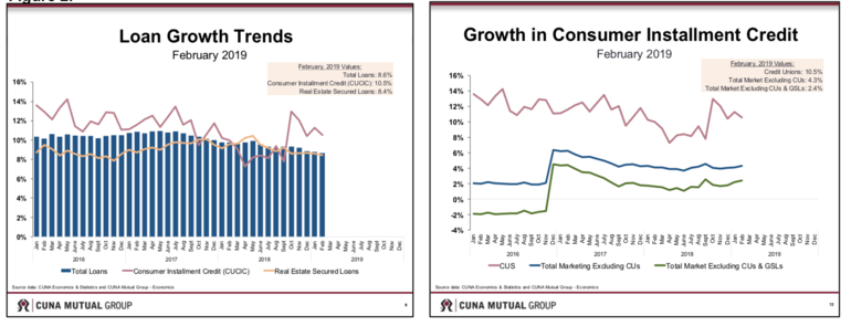 CMG Loan Growth Trends