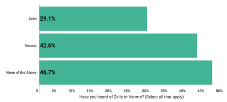 Survey Finds Zelle Has Gained Ground On Venmo In P2P Market