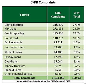 Complaint Report Provides Insights Into Agency