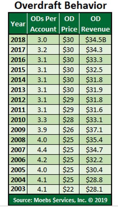 $34 Billion In Revenue At Risk?