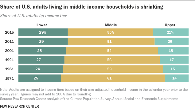 Pew Middle Class