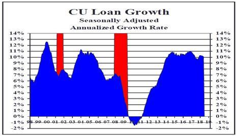 Loan Balances Rise, Driven By Auto Lending