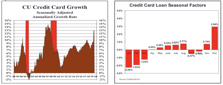 Trends Credit Cards