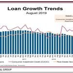 CU Loan Growth Continues To Slow While Deposits Rise