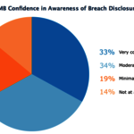 Small, Medium Biz Uncertain on Breach Rules